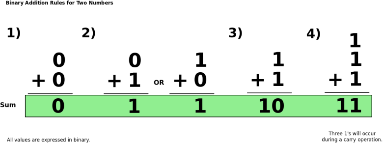 adding binary rules