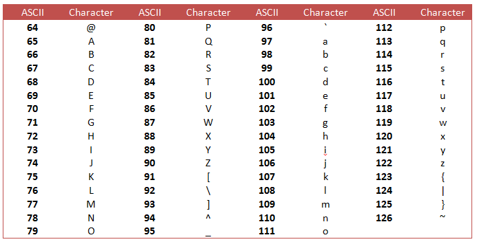 ASCII%20Table%202