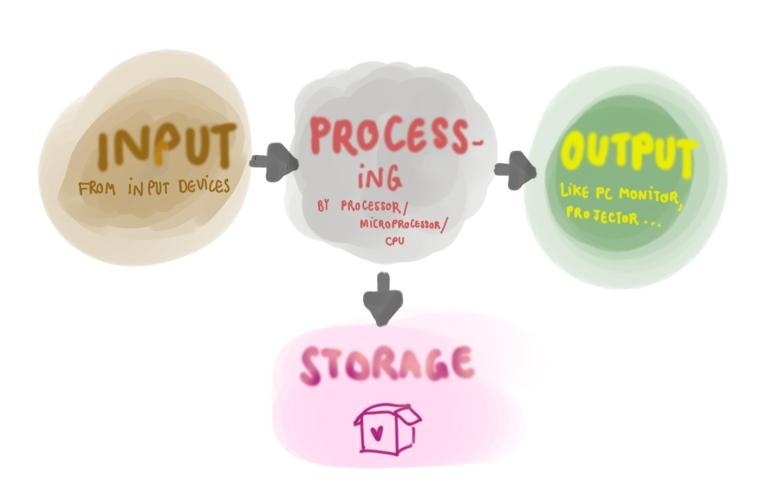 inputprocessstorageoutput