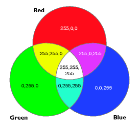 RGBColorModelResize