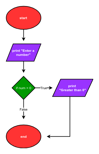 flow_chart_simple_user_input_program.png
